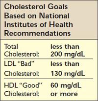 Cholesterol Goals