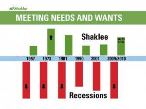 Shaklee Dream Plan: Meeting Needs and Wants
